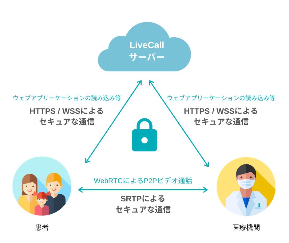 LiveCallヘルスケアのセキュリティ